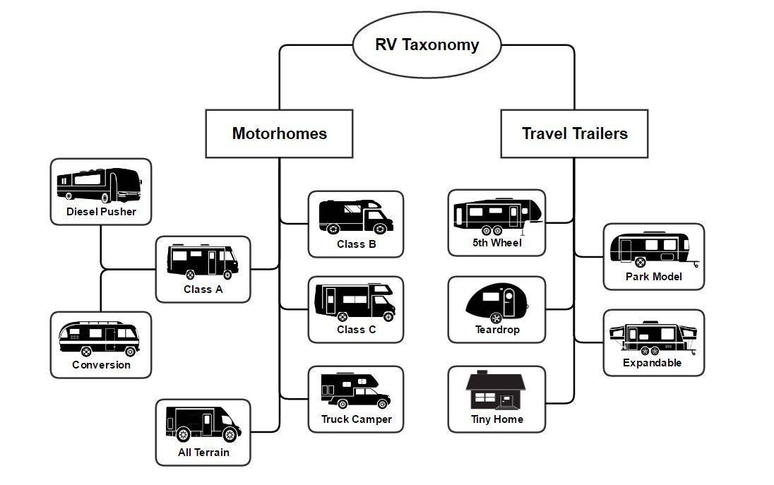 Behold, the world of Recreational Vehicles revealed!