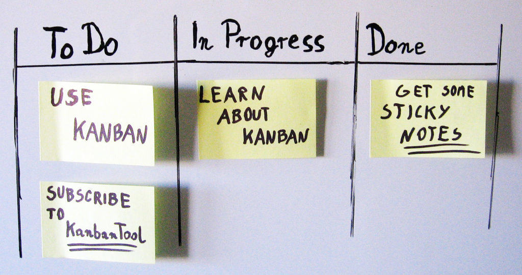 The prototype kanban board in all its simple glory.